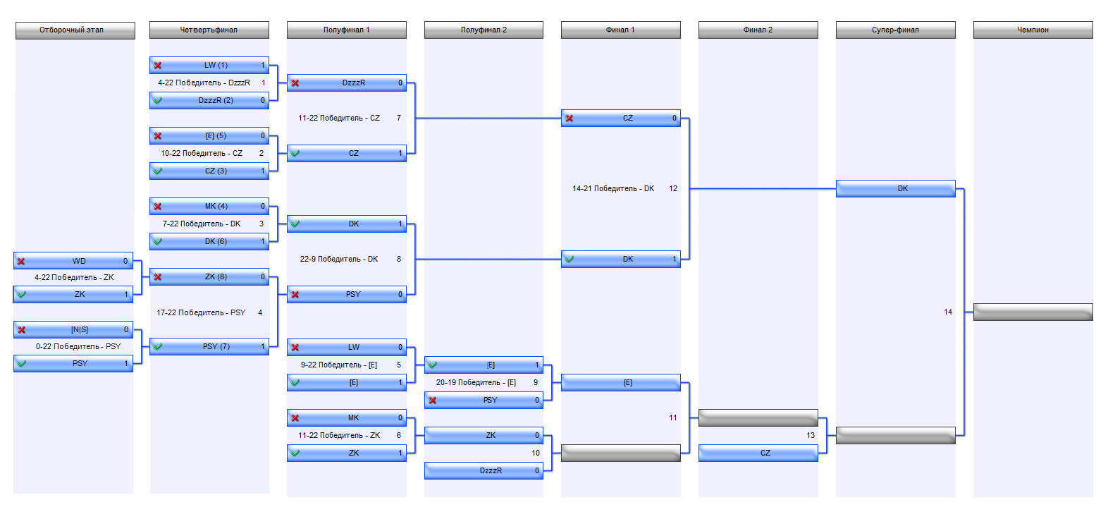 турнирная таблица полуфинала